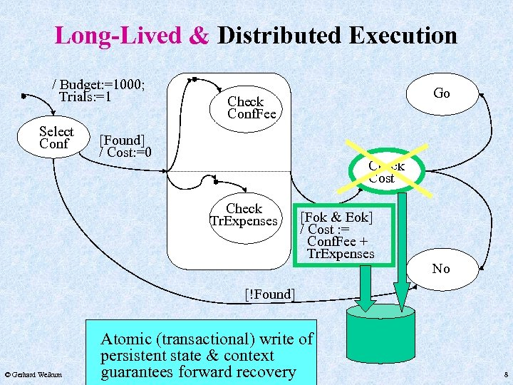 Long-Lived & Distributed Execution / Budget: =1000; Trials: =1 Select Conf Go Check Conf.