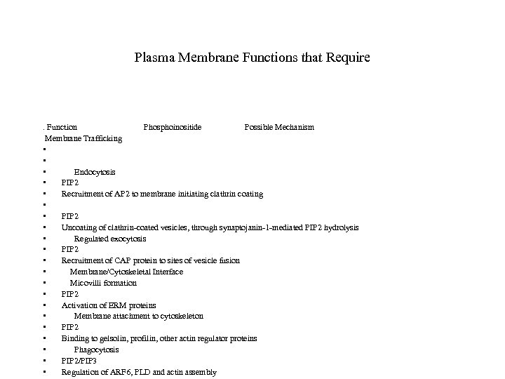 Plasma Membrane Functions that Require . Function Phosphoinositide Possible Mechanism Membrane Trafficking • •