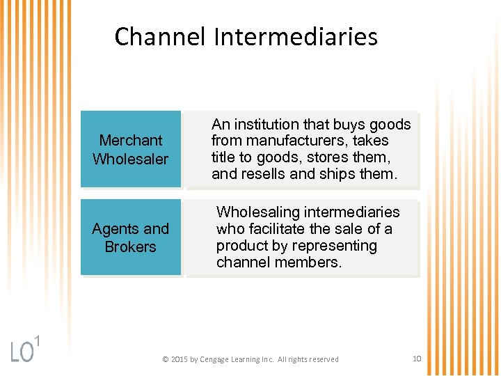 Channel Intermediaries Merchant Wholesaler An institution that buys goods from manufacturers, takes title to