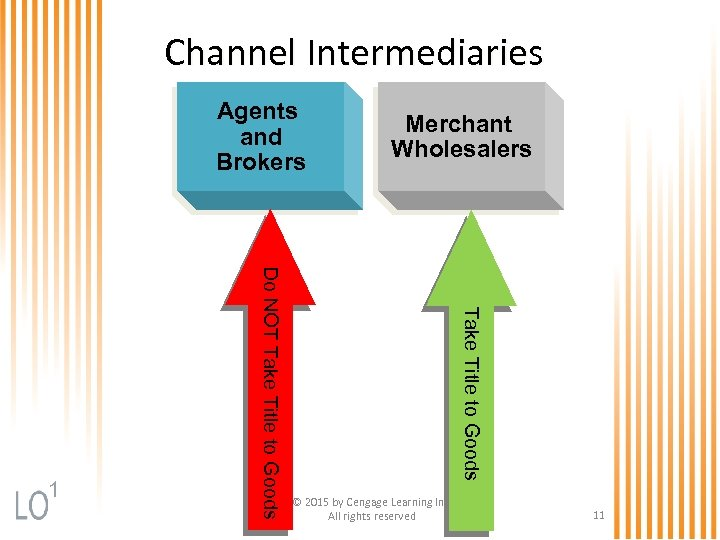 Channel Intermediaries Agents and Brokers Take Title to Goods Do NOT Take Title to