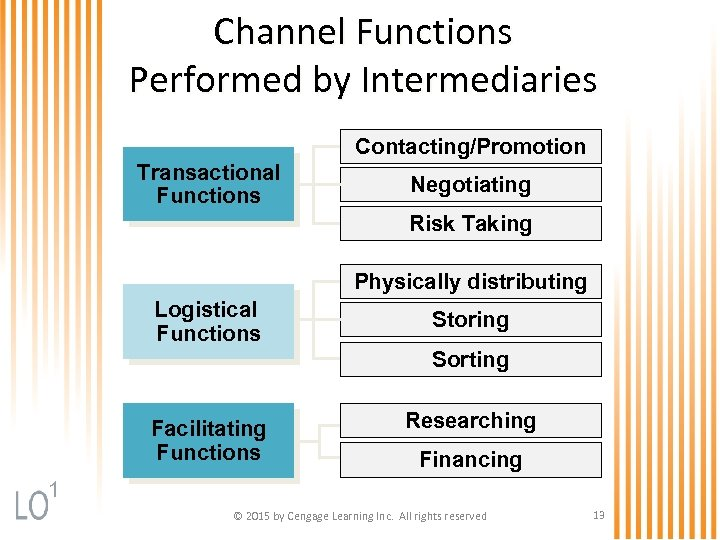 Channel Functions Performed by Intermediaries Contacting/Promotion Transactional Functions Negotiating Risk Taking Physically distributing Logistical