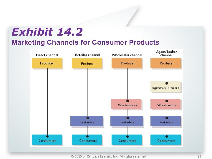 Exhibit 14. 2 Marketing Channels for Consumer Products © 2015 by Cengage Learning Inc.