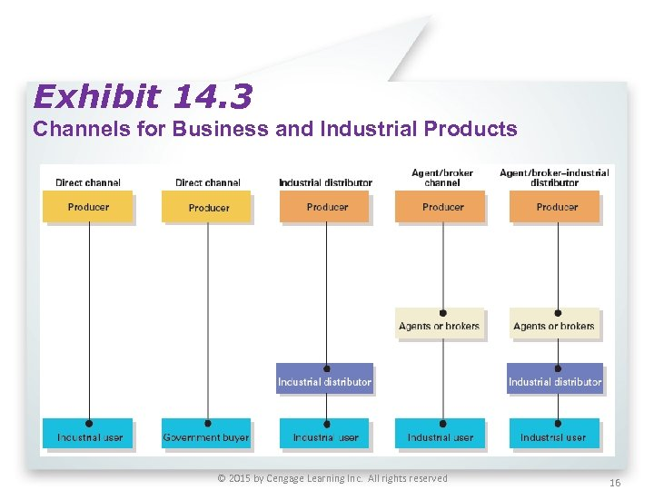 Exhibit 14. 3 Channels for Business and Industrial Products © 2015 by Cengage Learning