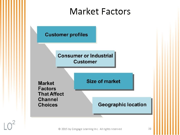 Market Factors 2 © 2015 by Cengage Learning Inc. All rights reserved 19