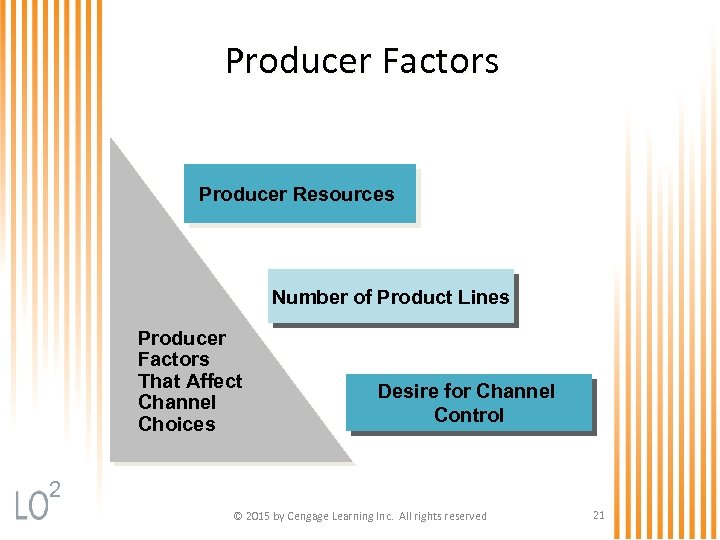 Producer Factors Producer Resources Number of Product Lines Producer Factors That Affect Channel Choices