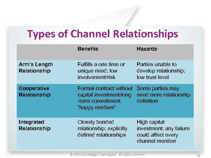Types of Channel Relationships Benefits Hazards Arm's Length Relationship Fulfills a one time or