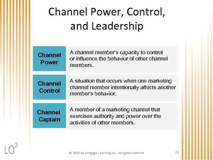 Channel Power, Control, and Leadership Channel Power A channel member's capacity to control or
