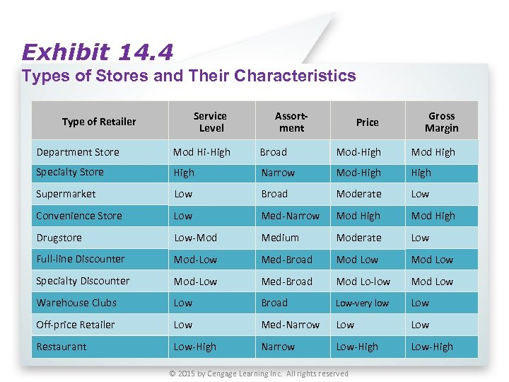 Exhibit 14. 4 Types of Stores and Their Characteristics Service Level Type of Retailer