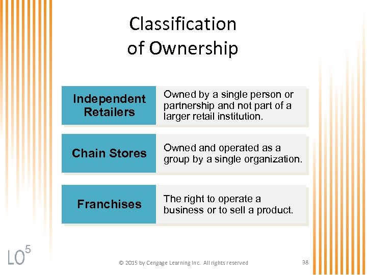 Classification of Ownership Independent Retailers Owned by a single person or partnership and not