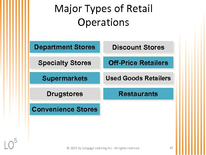 Major Types of Retail Operations Department Stores Discount Stores Specialty Stores Off-Price Retailers Supermarkets