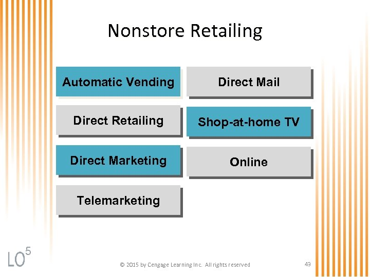 Nonstore Retailing Automatic Vending Direct Mail Direct Retailing Shop-at-home TV Direct Marketing Online Telemarketing