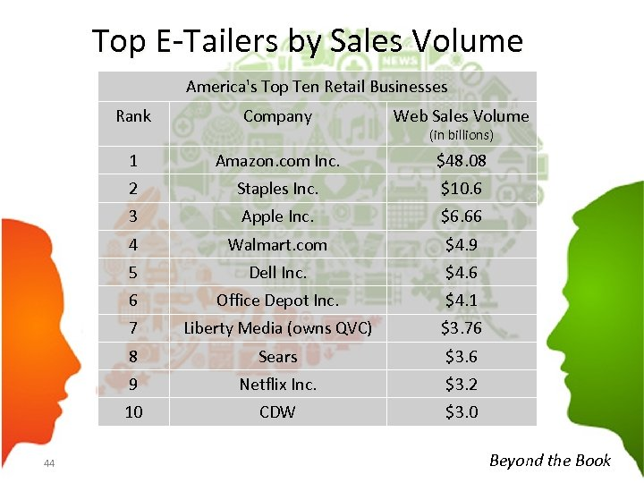 Top E-Tailers by Sales Volume America's Top Ten Retail Businesses Rank Web Sales Volume