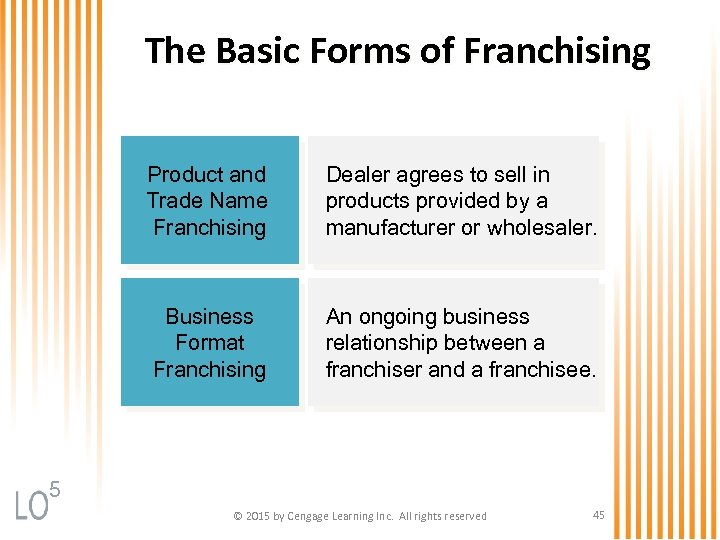 The Basic Forms of Franchising Product and Trade Name Franchising Dealer agrees to sell