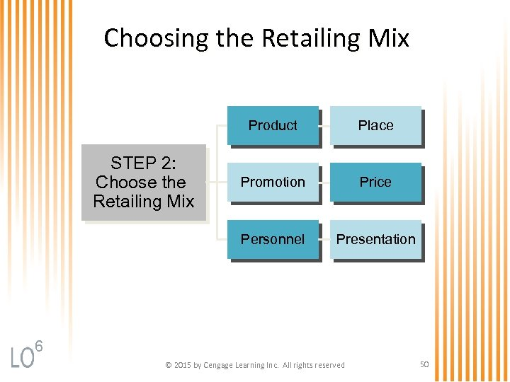 Choosing the Retailing Mix Product Promotion Price Personnel STEP 2: Choose the Retailing Mix