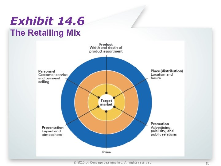 Exhibit 14. 6 The Retailing Mix © 2015 by Cengage Learning Inc. All rights
