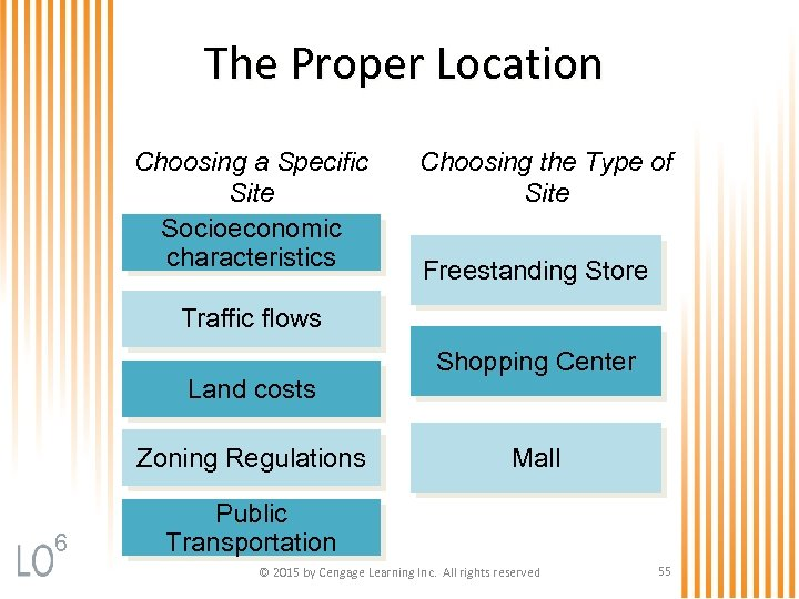 The Proper Location Choosing a Specific Site Socioeconomic characteristics Choosing the Type of Site