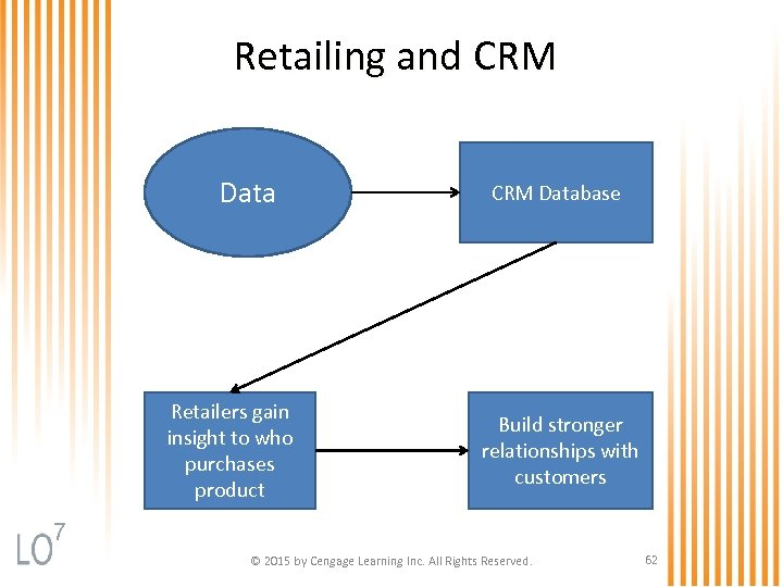 Retailing and CRM Data Retailers gain insight to who purchases product CRM Database Build