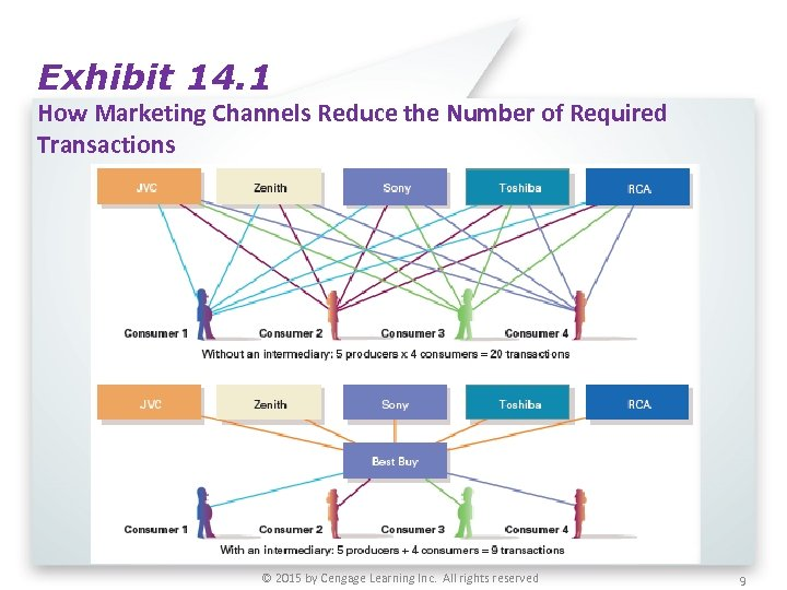 Exhibit 14. 1 How Marketing Channels Reduce the Number of Required Transactions © 2015