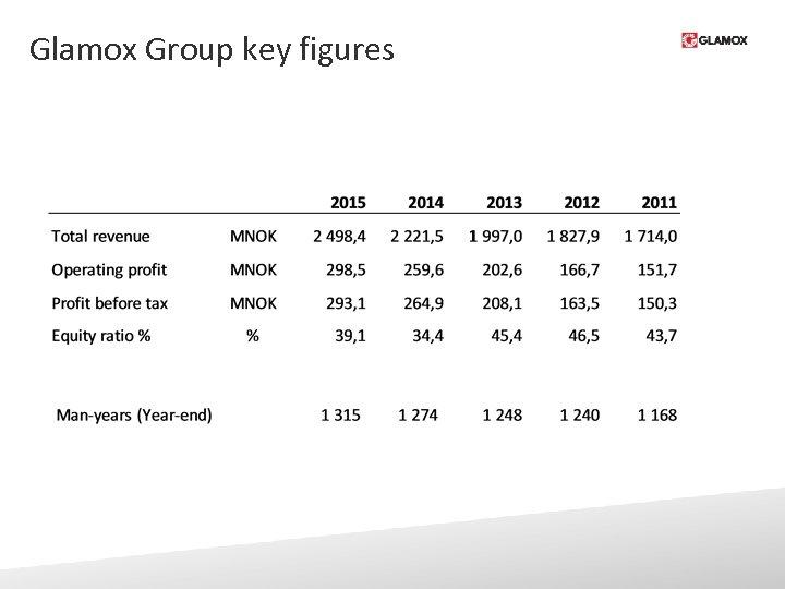 Glamox Group key figures