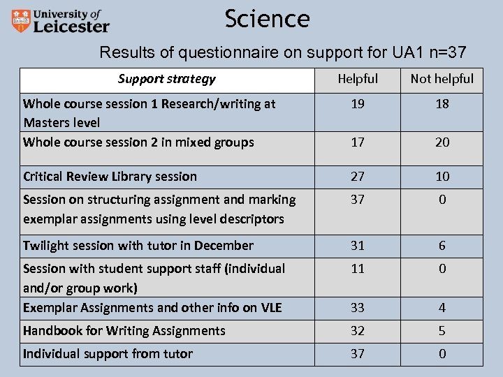 Science Results of questionnaire on support for UA 1 n=37 Support strategy Helpful Not