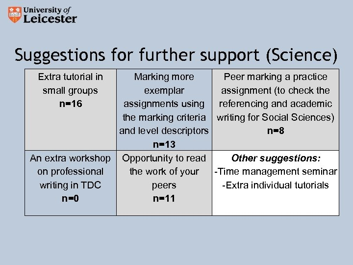 Suggestions for further support (Science) Extra tutorial in small groups n=16 Marking more Peer