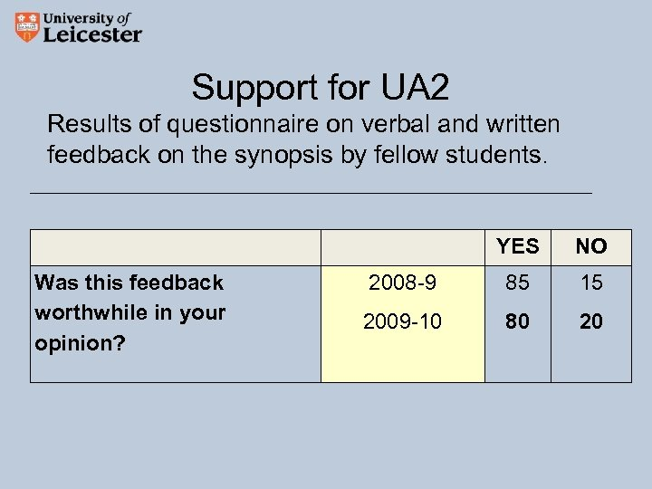 Support for UA 2 Results of questionnaire on verbal and written feedback on the