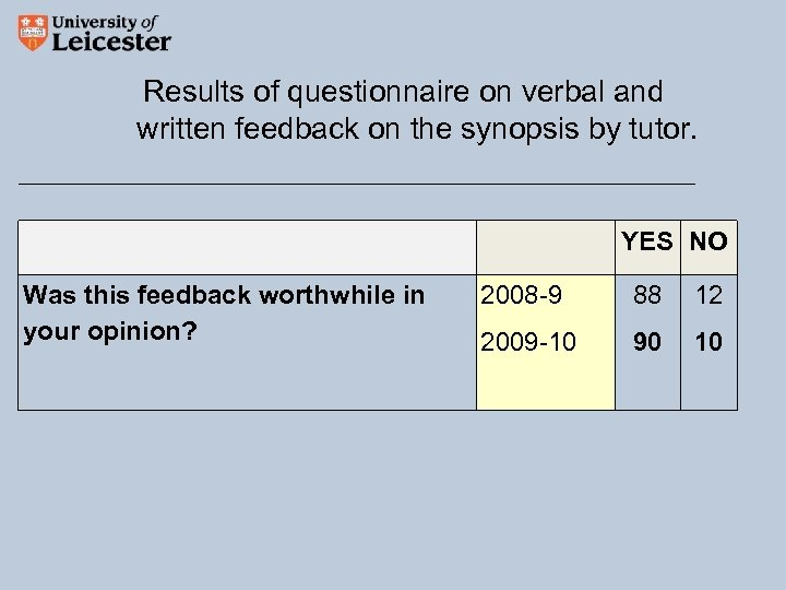 Results of questionnaire on verbal and written feedback on the synopsis by tutor. YES