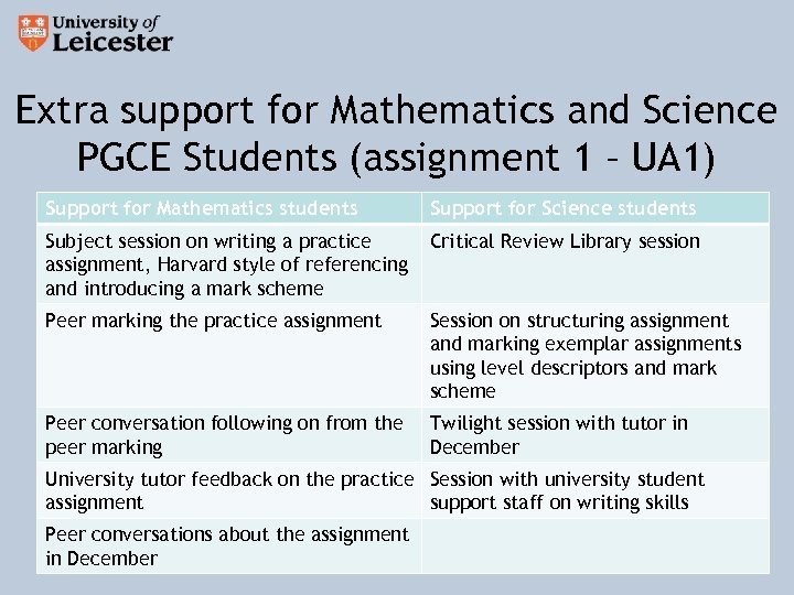 Extra support for Mathematics and Science PGCE Students (assignment 1 – UA 1) Support
