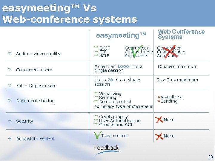 easymeeting™ Vs Web-conference systems easymeeting™ Audio – video quality QCIF 4 CIF Web Conference