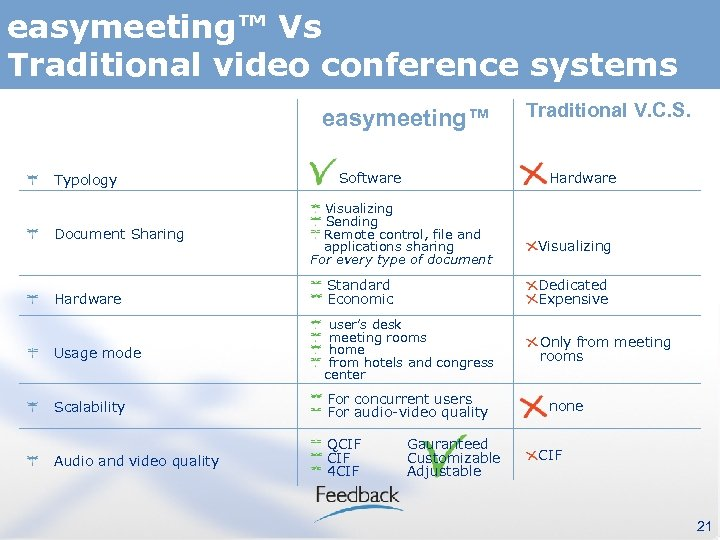 easymeeting™ Vs Traditional video conference systems easymeeting™ Typology Document Sharing Software Traditional V. C.