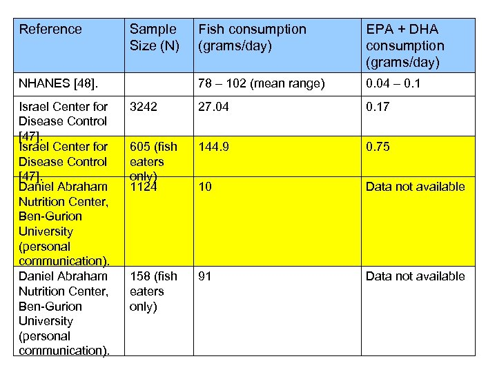 Reference Sample Size (N) Fish consumption (grams/day) EPA + DHA consumption (grams/day) 78 –