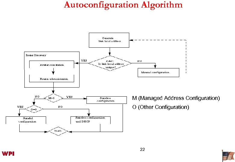 Autoconfiguration Algorithm M (Managed Address Configuration) O (Other Configuration) 22