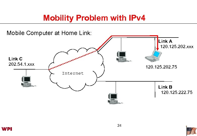 Mobility Problem with IPv 4 Mobile Computer at Home Link: Link A 120. 125.