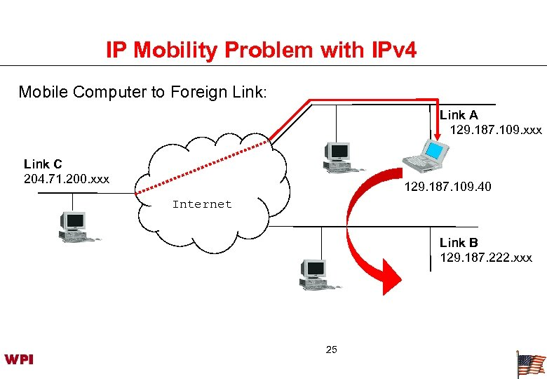IP Mobility Problem with IPv 4 Mobile Computer to Foreign Link: Link A 129.