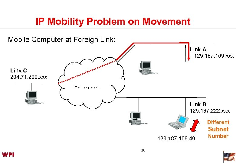 IP Mobility Problem on Movement Mobile Computer at Foreign Link: Link A 129. 187.