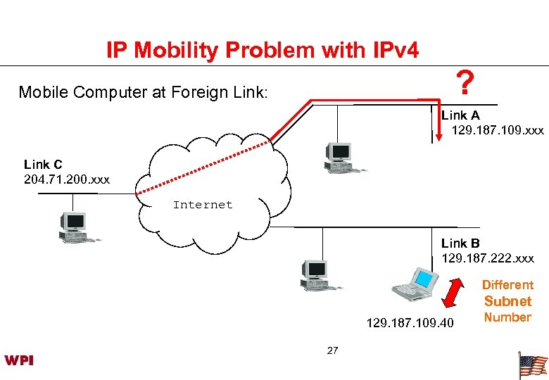 IP Mobility Problem with IPv 4 ? Mobile Computer at Foreign Link: Link A