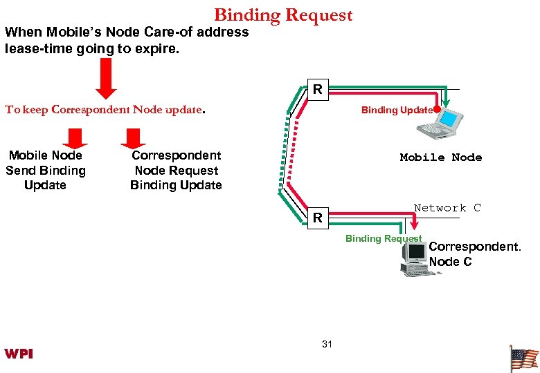 Binding Request When Mobile's Node Care-of address lease-time going to expire. R To keep