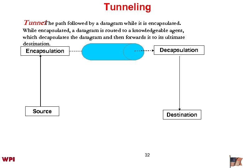 Tunneling Tunnel. The path followed by a datagram while it is encapsulated. : While