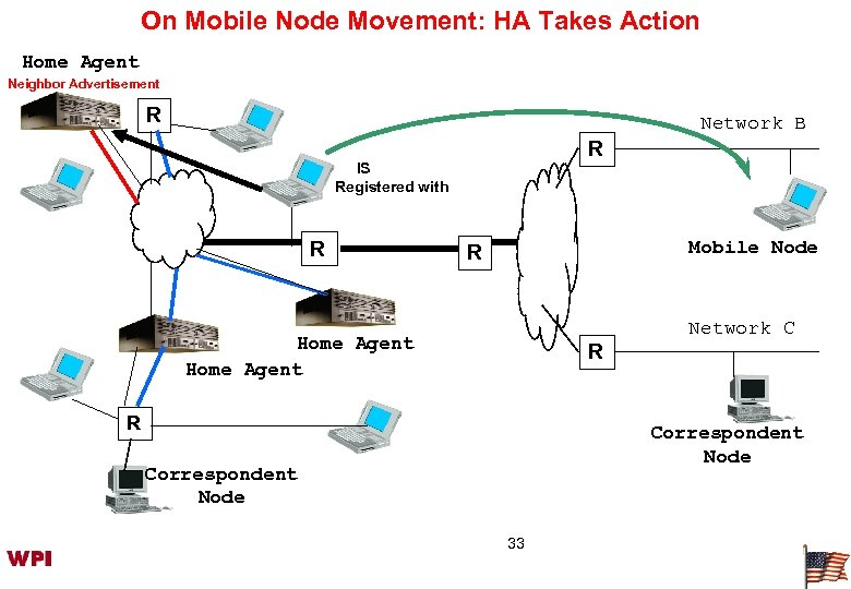 On Mobile Node Movement: HA Takes Action Home Agent Neighbor Advertisement R Network B