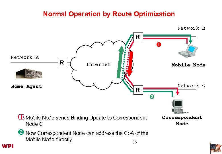 Normal Operation by Route Optimization Network B R Network A R Home Agent Internet