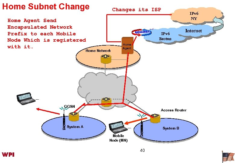Home Subnet Change Home Agent Send Encapsulated Network Prefix to each Mobile Node Which