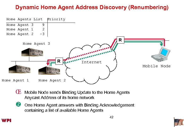 Dynamic Home Agent Address Discovery (Renumbering) Home Agents List Priority Agent 3 9 Agent