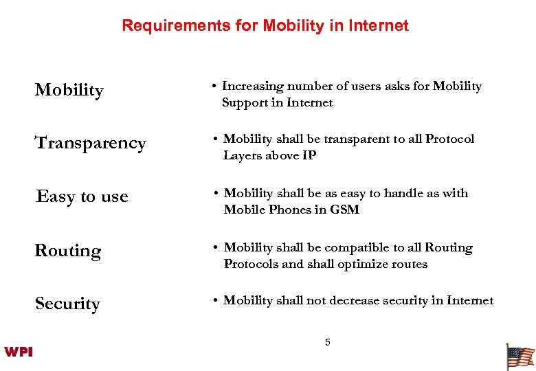 Requirements for Mobility in Internet Mobility • Increasing number of users asks for Mobility
