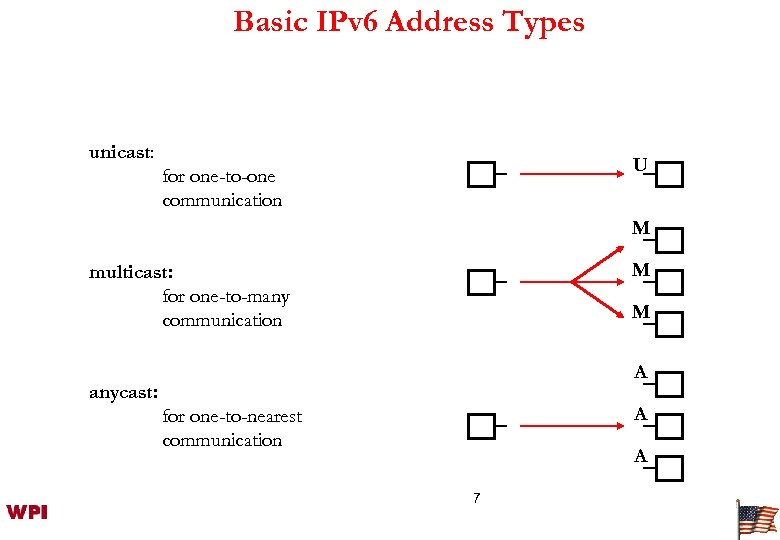 Basic IPv 6 Address Types unicast: U for one-to-one communication M M multicast: for