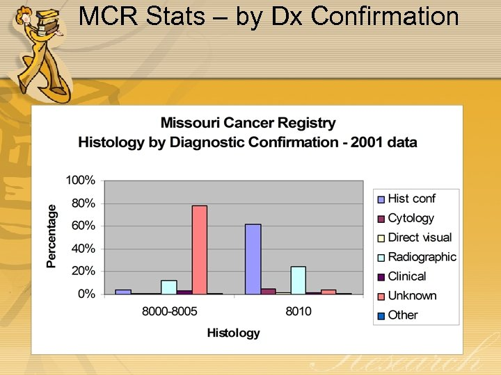 MCR Stats – by Dx Confirmation
