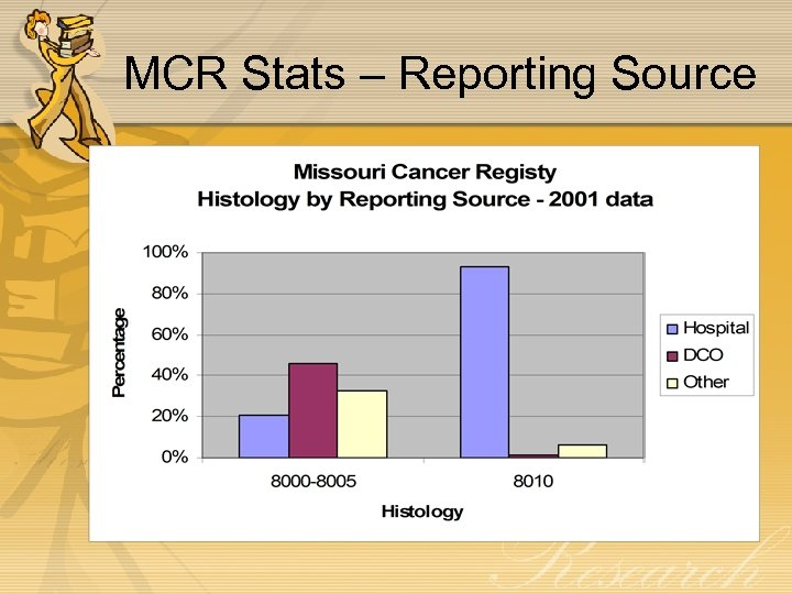 MCR Stats – Reporting Source