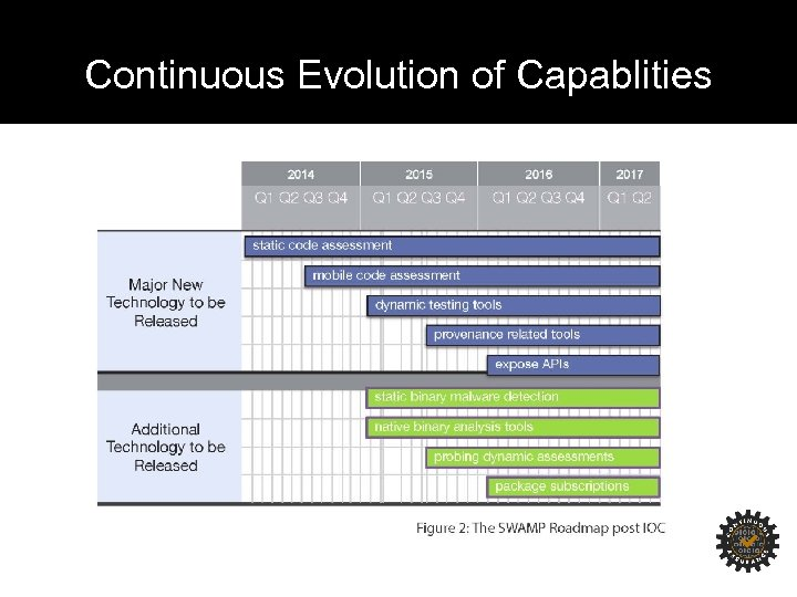 Continuous Evolution of Capablities
