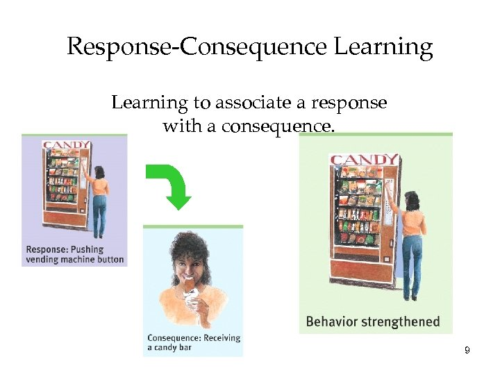 Response-Consequence Learning to associate a response with a consequence. 9