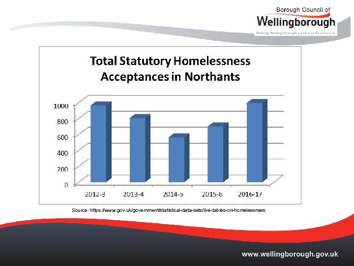 Source: https: //www. gov. uk/government/statistical-data-sets/live-tables-on-homelessness