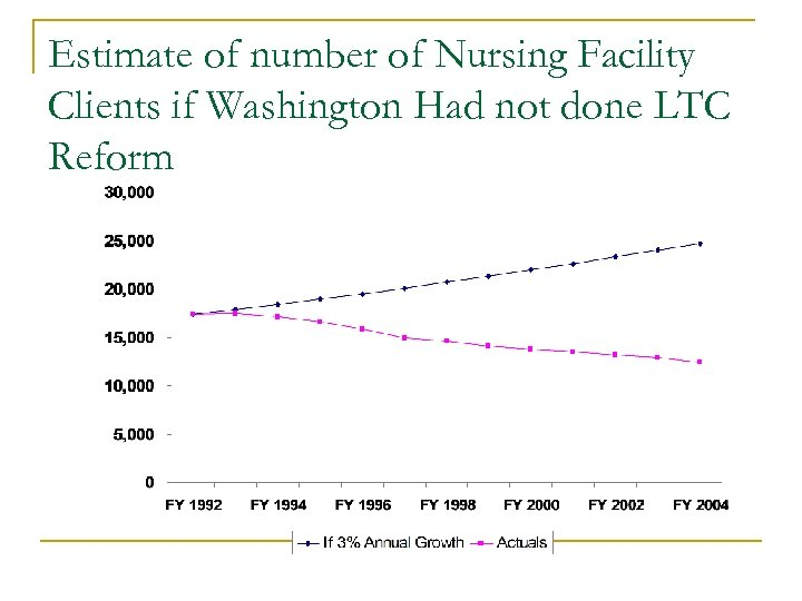 Estimate of number of Nursing Facility Clients if Washington Had not done LTC Reform